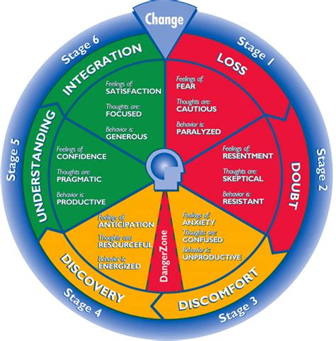 The Wheels Of Change by Behavior Wheel Images Search