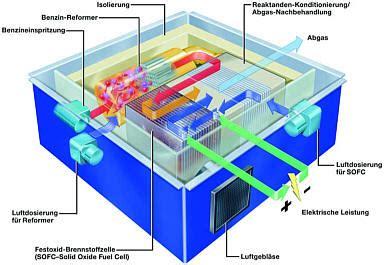 Brennstoffzelle Im Auto Funktion by Autos Mit Brennstoffzellen Antrieb 214 Ko Sportwagen