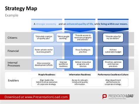 strategy template powerpoint strategy map powerpoint template