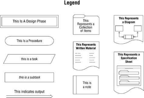 database design process adalah diagram for database design gallery how to guide and