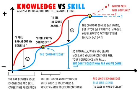 the knowledge how to how to improve understanding knowledge skill art by auriee