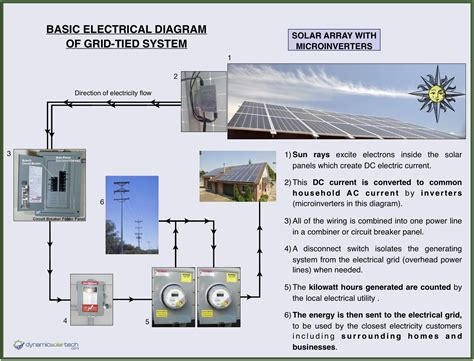 solar panels diagram how solar panels work dynamic solar tech