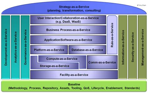 How the Internet Defines Database as a Service in Spring 2014