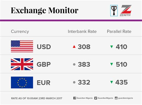 currency converter naira dollar exchange rate with naira gci phone service