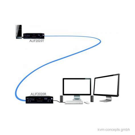 Adder Infinity 2020 by Adderlink Infinity Dual 2020p Kvm Ip Extender Set