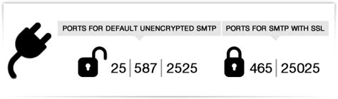 port smtp ssl what is an smtp port smtp mail server
