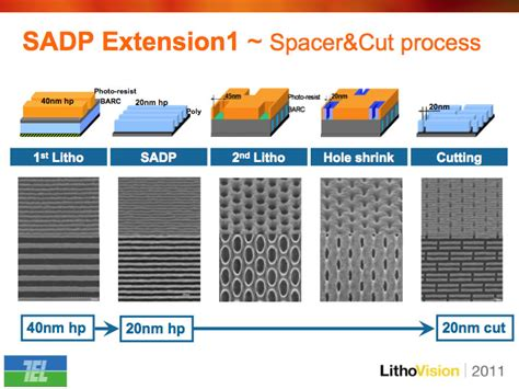 pattern formation processes experts from tokyo electron and mentor graphics report on
