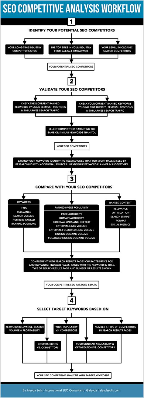 seo workflow competitive seo analysis how to analyze your competition