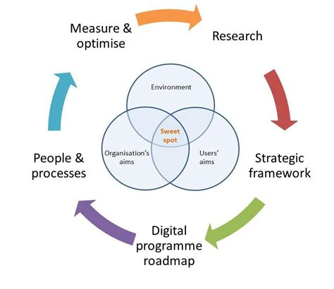 the digital manifesto principles and practices for orchestrating an it value chain books digital strategy we are mc2
