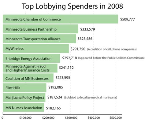 top adwords yearly spendings top spenders who spends business groups spend most to lobby this year minnesota