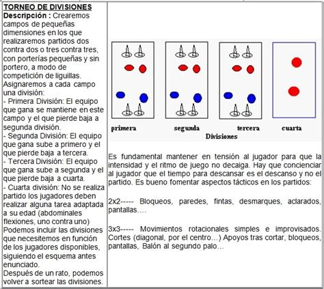definicion de futbol sala rafaromerofutsal ejemplo de entrenamiento progresivo de