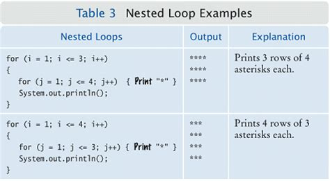 pattern in c using for loop loop in c learn code easily free source code