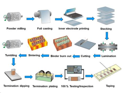 power capacitor manufacturing process multi layer ceramic capacitors mlcc manufacturing process systems block