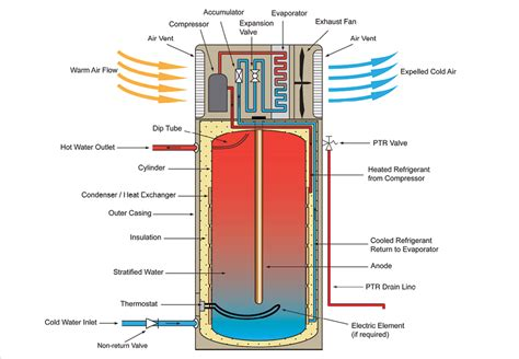 how does a boiler feed water system work wiring diagrams