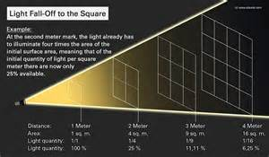 intensity of light understanding the inverse square of light