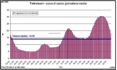 Quanto Consuma La Lavastoviglie by I Consumi In Stand By Dei Nostri Elettrodomestici