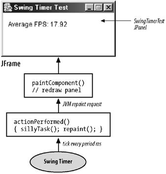 swing paintcomponent other animation approaches killer game programming in java