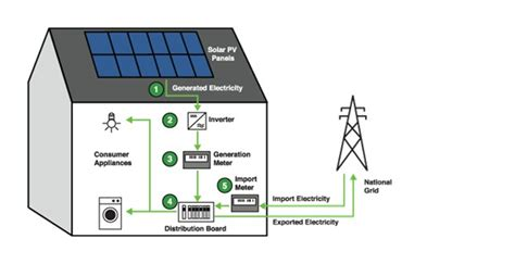 convert to solar energy how to convert solar power to electrical energy ups