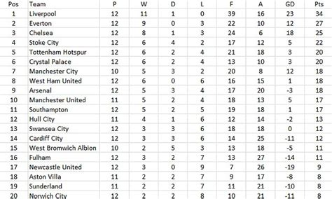 premiership table january 17th 2014 premier league table since the transfer window closed puts