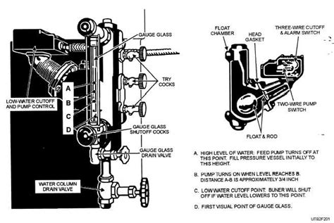 Figure 2 2 Typical Water Column For Low Pressure Boiler