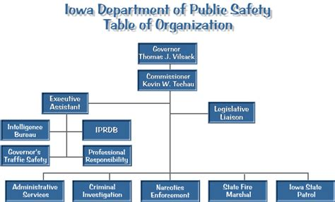 Org Table Department Of Safety Table Of Organization Fy 2002