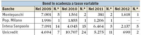 banche dati il sole 24 ore le obbligazioni delle banche italiane il sole 24 ore