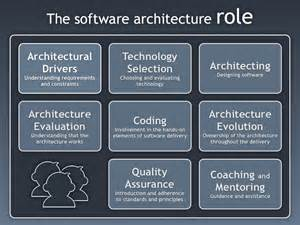 Software Architect Description by Do You Terms Of Reference For The Software Architecture Dzone Integration