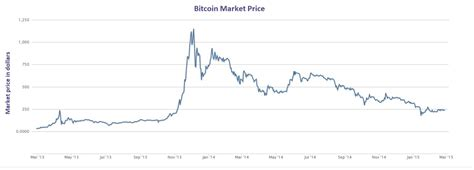 bitcoin market beyond bitcoin are you ready for the future cryptocurrencies