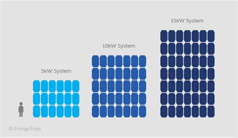 solar panel kwh per square foot how many solar panels do i need for my home in 2017 energysage