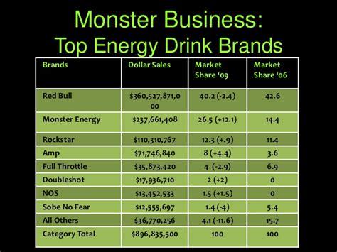 energy drink sales 2017 marketing energy drink presentation