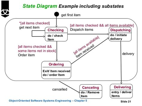 how to create state diagram 5 state diagrams