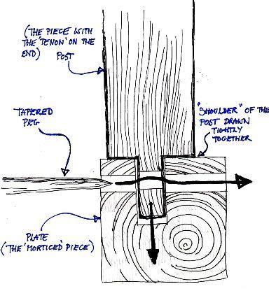 store japonais 1392 les 83 meilleures images du tableau timber frame joints