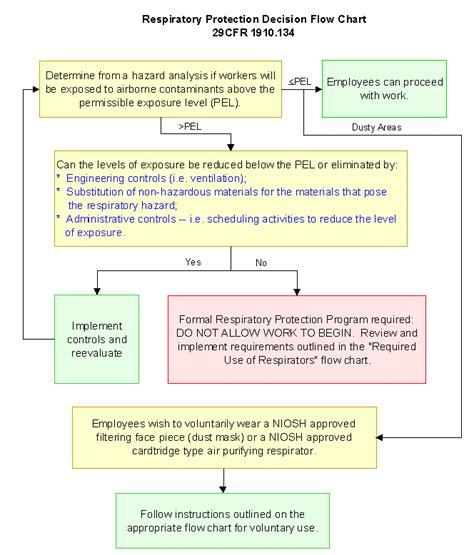 Respirator Program Evaluation Checklist Free Programs Utilities And Apps Internetneeds Respirator Program Template
