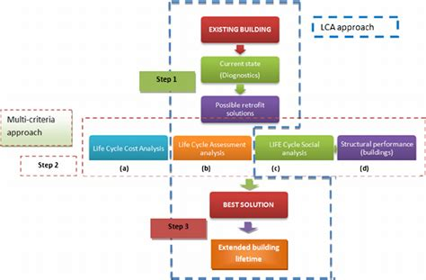 interior design flowchart logical flow chart of the lca based approach proposed by