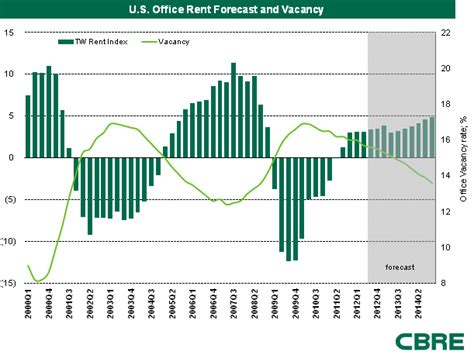 Office Space Rental Rates Office Space Vacancy Rate Historical Chart Avondale