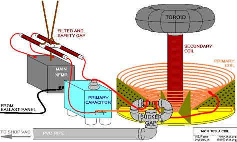 Tesla Coil Simple Explanation Tesla Coil Diagram Https Www Pages Nikola