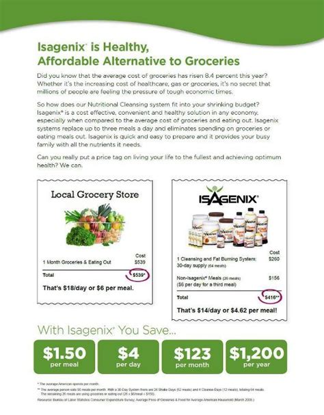 Isagenix Detox Symptoms by Isagenix Cost Compared To Groceries We Swear By Isagenix