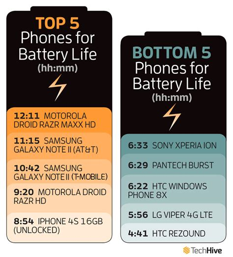 smartphone best battery which smartphone has the best battery pcworld