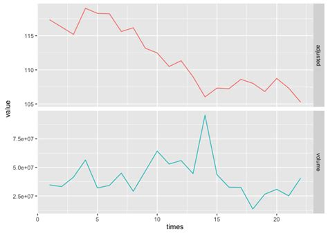 theme ggplot axis stacking multiple plots vertically with the same x axis