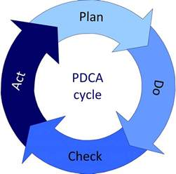 pdca cycle sherpa consulting