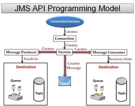 Tutorial Java Jms | jms api programming model 187 the open tutorials
