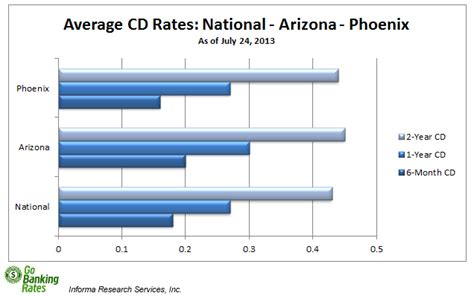 compare bank cd rates where do cd rates rank against nation and state
