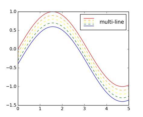 line pattern matplotlib pylab exles exle code legend demo5 py matplotlib