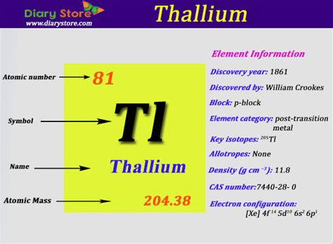 kamasutras 2015 imagenes trackid sp 006 periodic table symbol thallium image collections