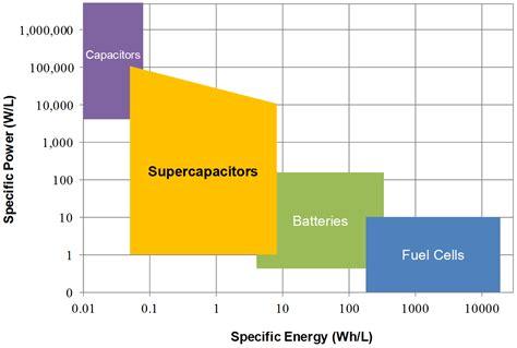 supercapacitor energy density energy storage technologies cap xx