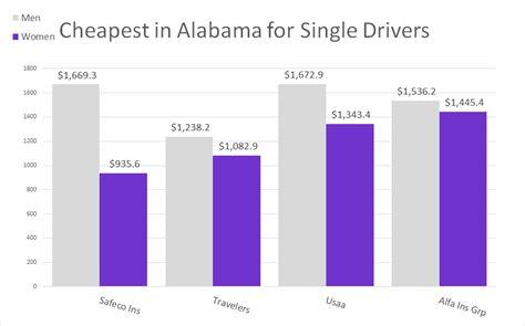 Free Quotes on Alabama Car Insurance   Obrella