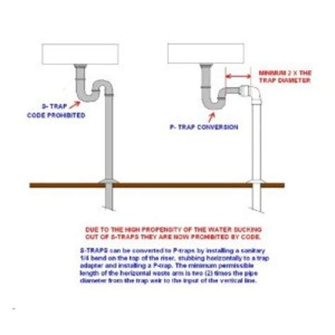 P Trap Plumbing Code by S Trap Vs P Trap Explained In Easy To Understand Terms Hawley Home Inspections Llc