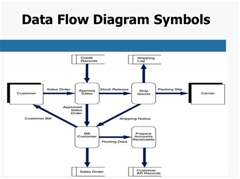 data flow visio wiring diagrams wiring diagram schemes