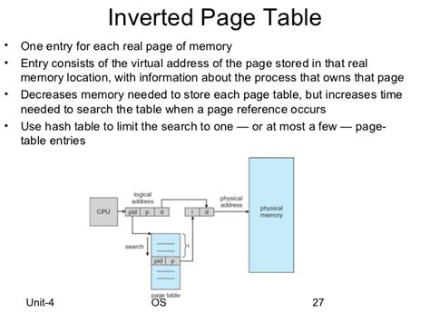 Inverted Page Table by Os Swapping Paging Segmentation And Memory