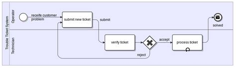 how to draw bpmn diagram in eclipse imixs workflowbuilding a web application with imixs